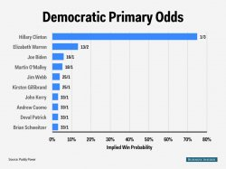 democratic primary odds