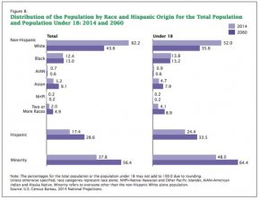 Distribution of the Population by Race and Hispanic Origin for the Total Population and Population Under 18: 2014 and 2060.