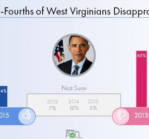 Virginia poll results