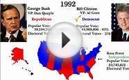 US Presidential Election Results, 1789 - 2012