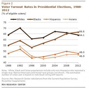 Voter Turnout Rates in Presidential Elections, 1988-2012